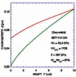 Reibungskoeffizient Berechnen : pt b silcor gmbh silcor coatings chromnitrid ~ Themetempest.com Abrechnung