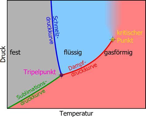 wasser abwasserkosten rechner dfdruck wasser berechnen wasser dfdruckverlauf gem dfdruckgleichung den dfdruck