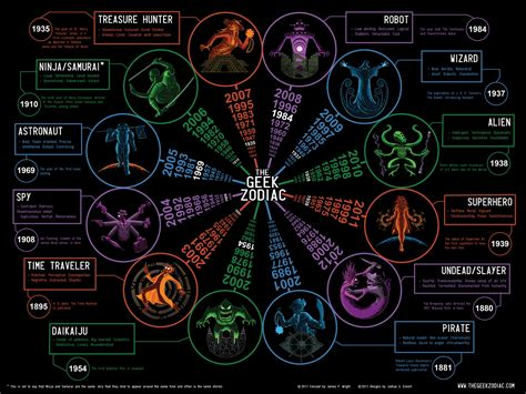 Geeky Zodiac Fun