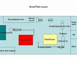 Bread Plant Layout AuthorSTREAM