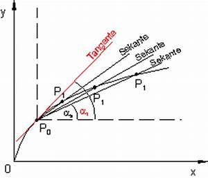 Tangente Berechnen Ohne Punkt : differentialquotient und ableitung ~ Themetempest.com Abrechnung