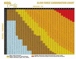 Carbonation Chart By Style Brewpi Raspberry Pi And Arduino Powered Fermentation