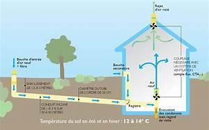 Ventilation Naturelle D Une Cave : le puits canadien vmc france ~ Premium-room.com Idées de Décoration