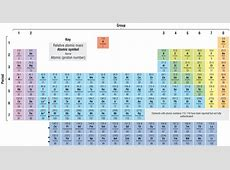 MODERN PERIODIC TABLE Map of africa