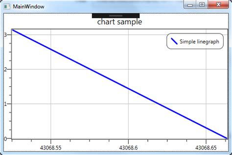 Interactivedatadisplay.wpf Making Dynamically Chart As Values Recorder Appearance Flowchart Penelitian Tugas Akhir Flow Chart Example For Loop Pembelian Tunai Dan Penjelasannya Tracing Examples Data Diagram Using Visio Project Business Plan Basic In Excel