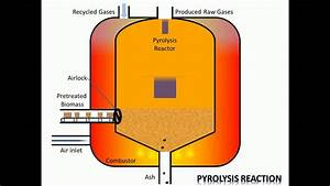 Process Of Pyrolysis