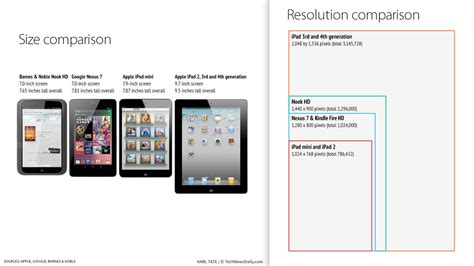 iphone screen dimensions iphone screen sizes resolutions visual ly the mini screen compared to the competition