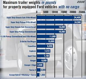 2018 F 150 Towing Capacity Chart Ford Towing Guide Maximum Trailer Weight Blue Oval Trucks