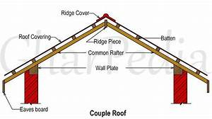 Gable Roof Rafters