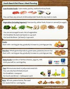 South Beach Diet Meal Planning for Phase 1 and Phase 2 ...