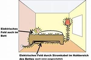 Elektrosmog Im Schlafzimmer Abschirmen. elektrosmog im schlafzimmer ...