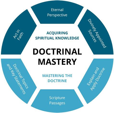 learning experience  introduction  doctrinal mastery