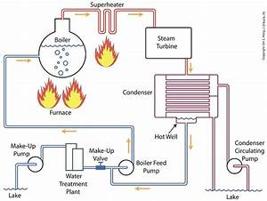 Where Is There A Diagram Of A Boiler Water Feeder