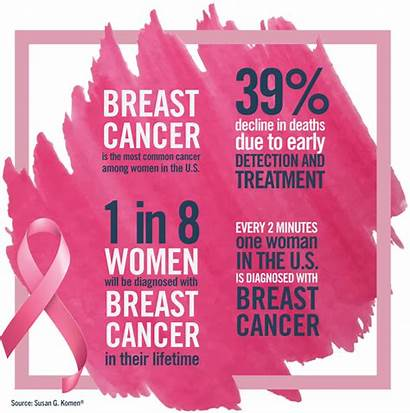 Cancer Breast Wellmark Facts Workplace During Pink