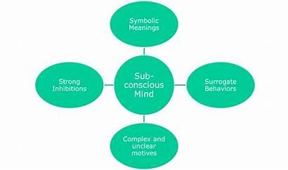 Consumer Perception Behaviour Behavior Psychoanalytic Theory Approach