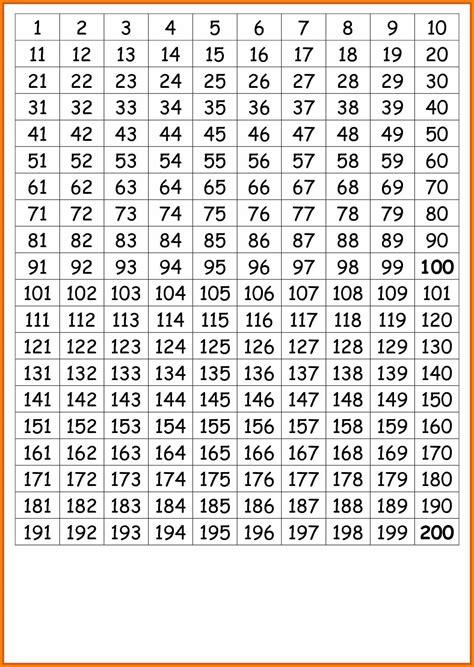 number chart 1 1000 www pixshark images galleries