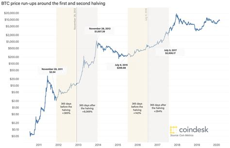 The halving is usually a classic example of the sell as the chart is showing, the peak of the price during this halving occurred a few weeks before the event (june 2016). Bitcoin Halving Dates / Bitcoin Price May Drop After Halving Historical Data Shows Coindesk ...