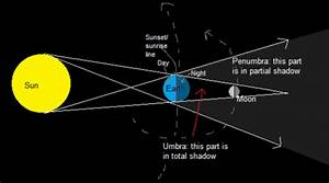 Procyon U0026 39 S Universe  U2014 Why Is The Moon Sometimes Red