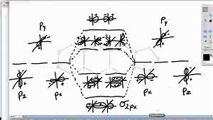 Molecular Orbital Diagrams - N2