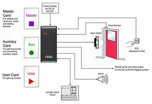 Standalone Access Control System Is As Reliable As It Is