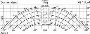 Sonnenstand Verschattung Berechnen : wie lang ist der schatten den ein haus wirft wer weiss ~ Themetempest.com Abrechnung