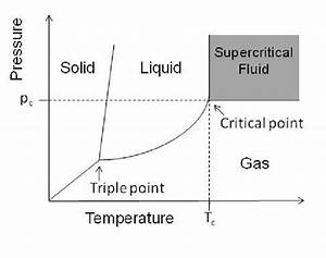 The Phase Diagram Of A Pure Substance