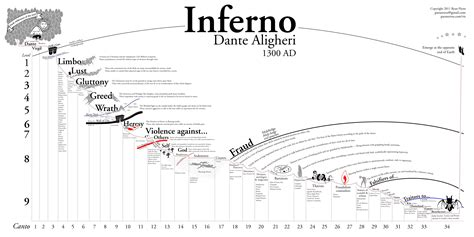 dantes inferno map  hell  post  reurope