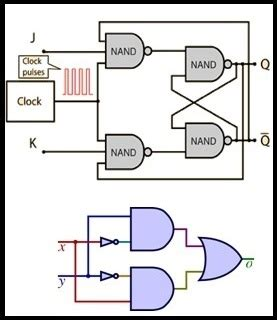 What Are The Different Types Digital Logic Circuits