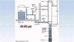 Sound Pressure Level Diagram