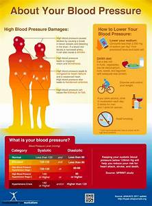Aha And Acc Update Blood Pressure Categories  U2013 Food And