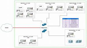Security - How Can I Set Up Vlans In A Way That Won U0026 39 T Put Me At Risk For Vlan Hopping