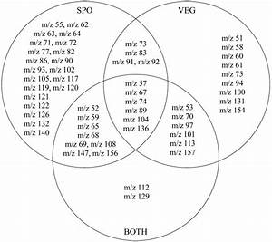 Venn Diagram  Variables Selected For Different Partitions Of The