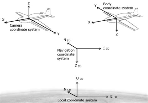Coordinate Systems Used In Navigation And Photogrammetry