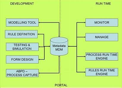 Process Platform Areas Functional Processes Bloor