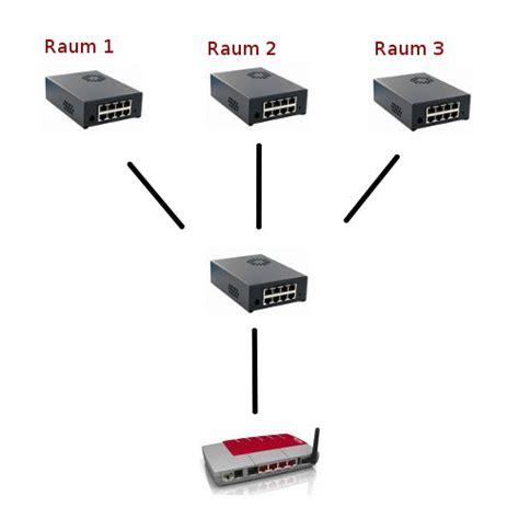 lan kabel aufbau ein schnelles und vielseitiges heimnetzwerk aufbauen