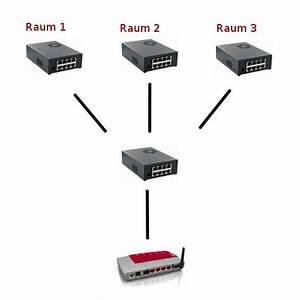 Netzwerk Einrichten Mit Router : ein schnelles und vielseitiges heimnetzwerk aufbauen ~ One.caynefoto.club Haus und Dekorationen