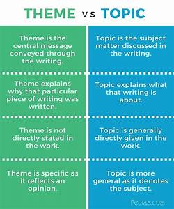Difference Between Topic And Main Idea Difference Between Theme And Topic