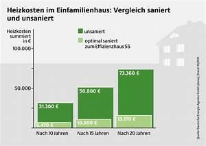 Co2 Einsparung Berechnen : einblasd mmung bringt einsparung bei heizkosten ~ Themetempest.com Abrechnung