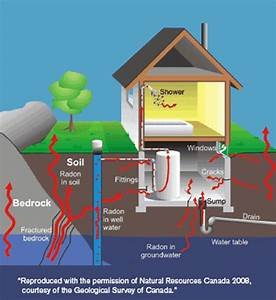 Guide For Radon Measurements In Residential Dwellings