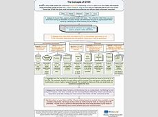 GTD® Concepts in a One Page Graphic Brevedy