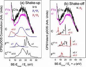 A Single Set Of Xps C1s And F1s Spectra Of C 2 F  Relative