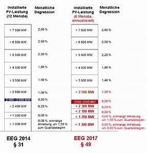 Kosten Photovoltaik 2017 : photovoltaik zubau weiter im keller neues eeg verbessert f rderung ~ Frokenaadalensverden.com Haus und Dekorationen