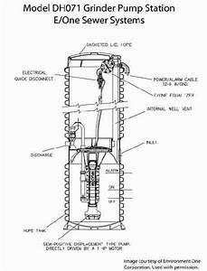 Maintenance Guide For Septic Grinder Pumps  U0026 Sewage