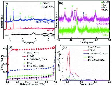 High Rate Ion Storage Properties Mof Carbonized