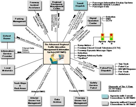 Concept Of Operations Template Navy by Concept Of Operations