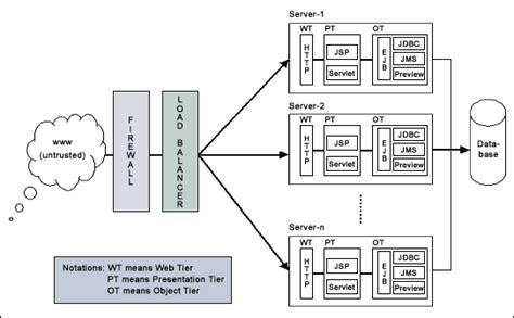 enterprise application clustering architecture techrepublic
