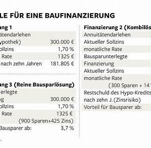 Baufinanzierung Mit Bausparvertrag Sinnvoll : niedrigzins vom bausparvertrag profitiert nur die bank welt ~ Frokenaadalensverden.com Haus und Dekorationen
