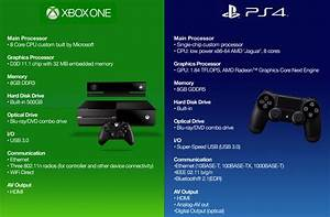 XBox One vs PS4: Which Is Better? - TopTenTrustedReviews.com