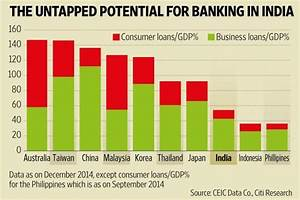 The untapped potential for banking in India - Livemint