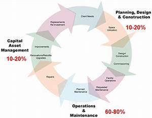 Operation  U0026 Maintenance Planning